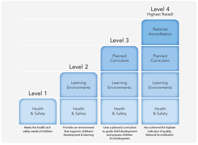 child care level 3 Tes collection childcare and development this resource supports the cache child care and education level 2 specifications and is also suitable for other courses within health and social care tes secondary teaching resources.